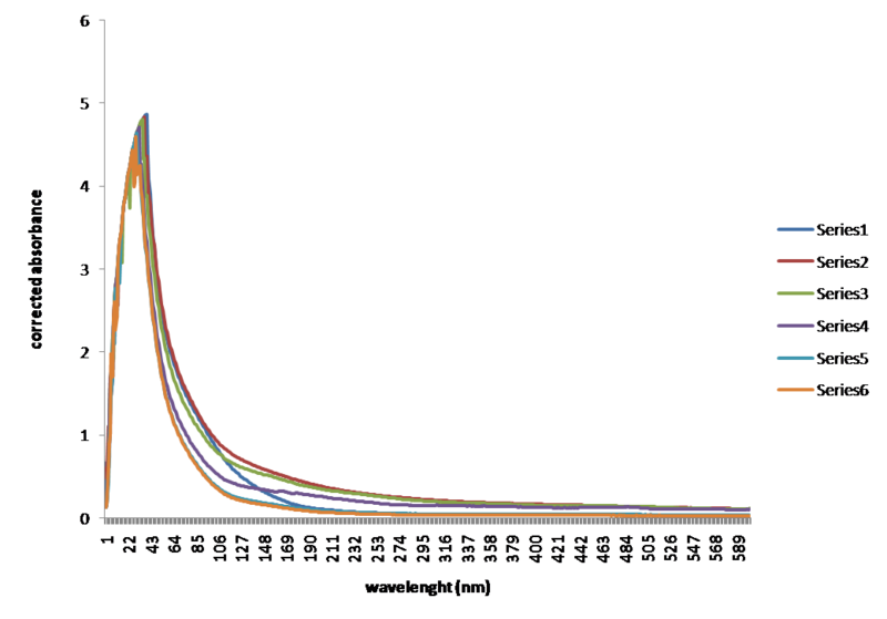 File:Experiment1 wavelenght vs time.png