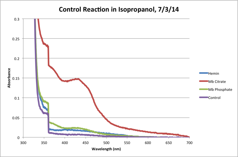 File:IsOH Control Reaction 120Min Chart.png
