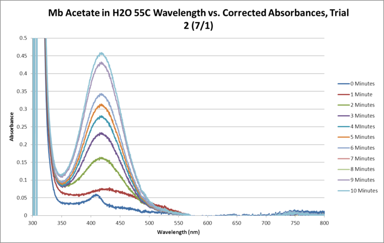 Mb Acetate OPD H2O2 H2O 55C SEQUENTIAL GRAPH Trial2.png