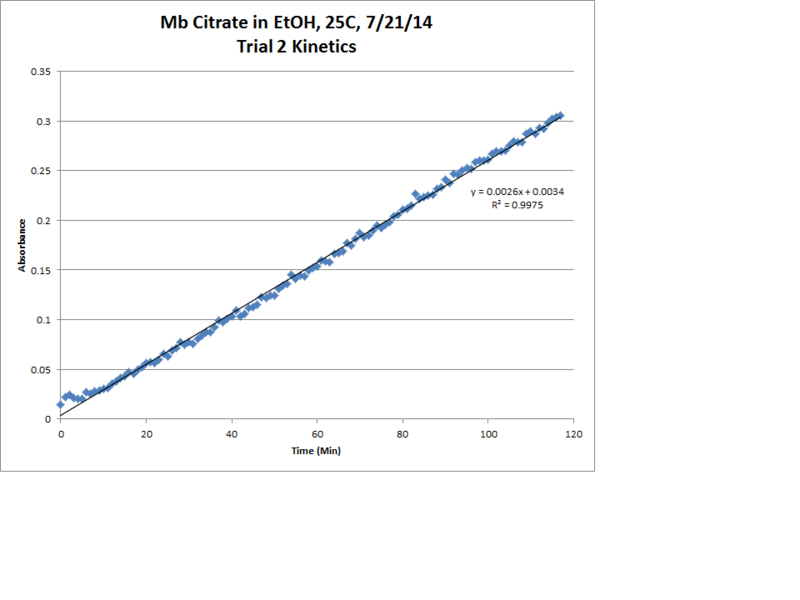 File:Mb Citrate OPD H2O2 EtOH 25C Trial2 Kinetics LinReg Chart.png