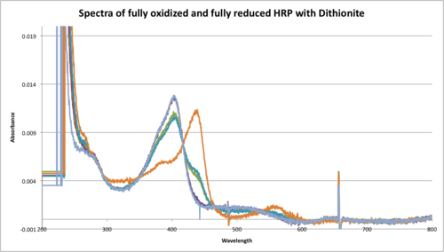 Spectra of fully oxi and fully red HRP with dithionite.png