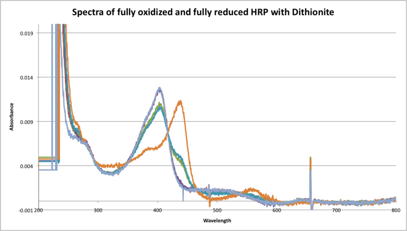 File:Spectra of fully oxi and fully red HRP with dithionite.png