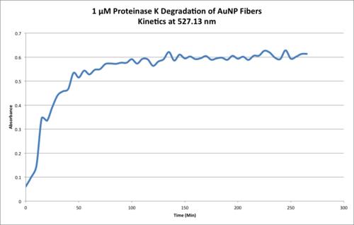 1µM ProtK Kinetics Chart.png