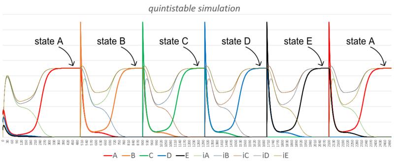 File:Biomod-2012-UTokyo-UTKomaba-quintistable system simulation.png