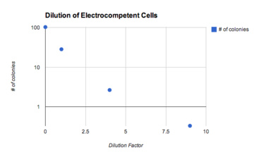 E. coli electroporation: number of colonies versus competent cell density.  Note the log scale.