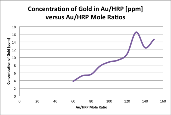 Au HRP gold.png