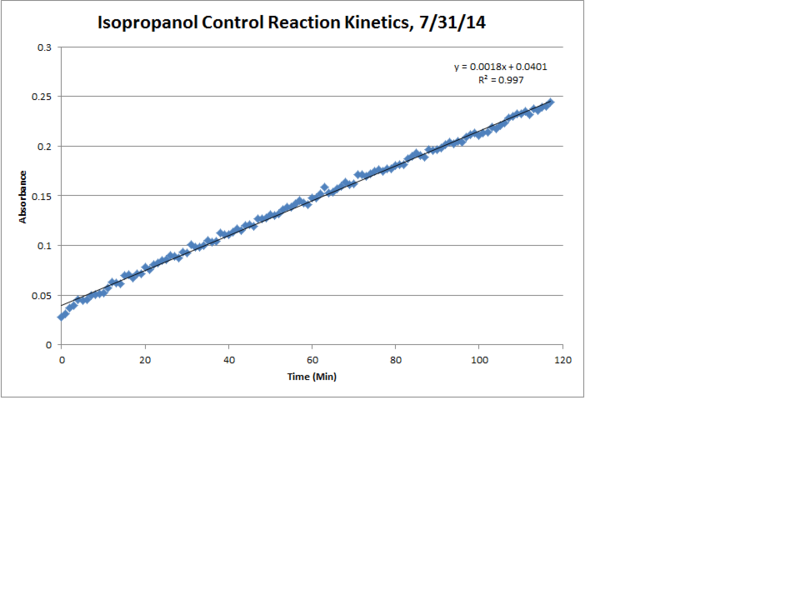 File:Isopropanol Control Reaction Kinetics LinReg Chart.png