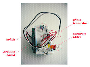 Citizen Science/Open Spectrophotometer Project/Application