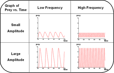Control of Amplitude & Frequency