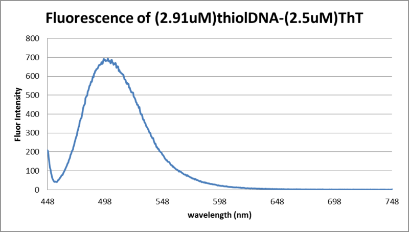 Image:4.23.13 florescence DNA and ThT.png