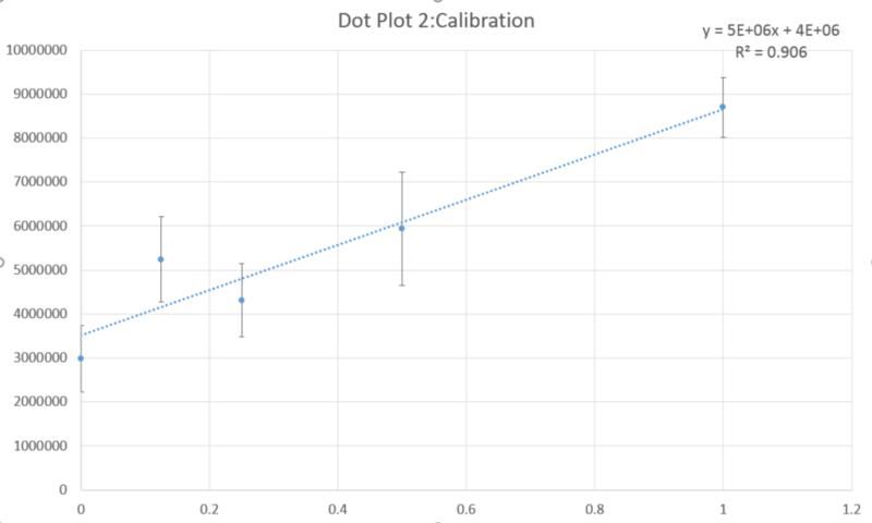 Group13 Lab5 CalibrationPlot2.PNG