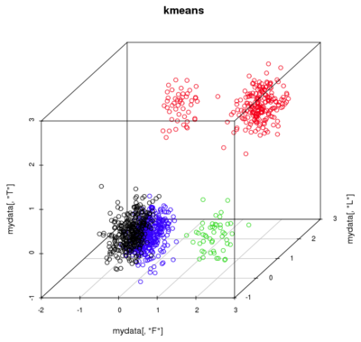 Kmeans unequal-clusters bad-results.png