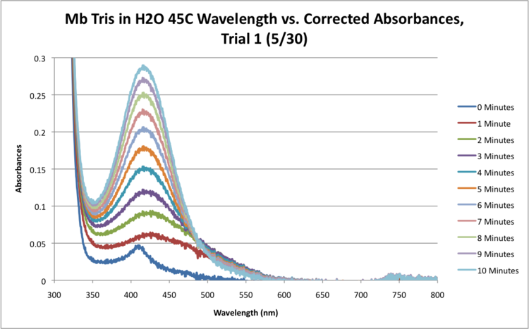 Mb Tris H2O 45C SEQUENTIAL WORKUP GRAPH.png