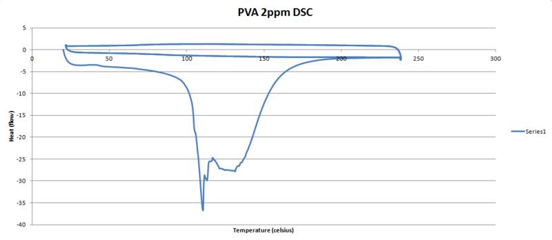 File:PVA 2ppm DSC graph.PNG