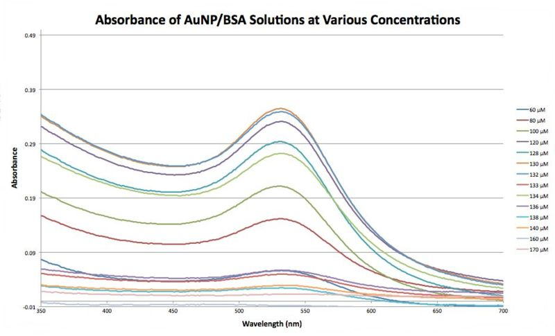 File:Absorbance of Various Tris Buffer Concenrations at pH 10 and 8, 1 Week After the Initial Reaction2.jpg