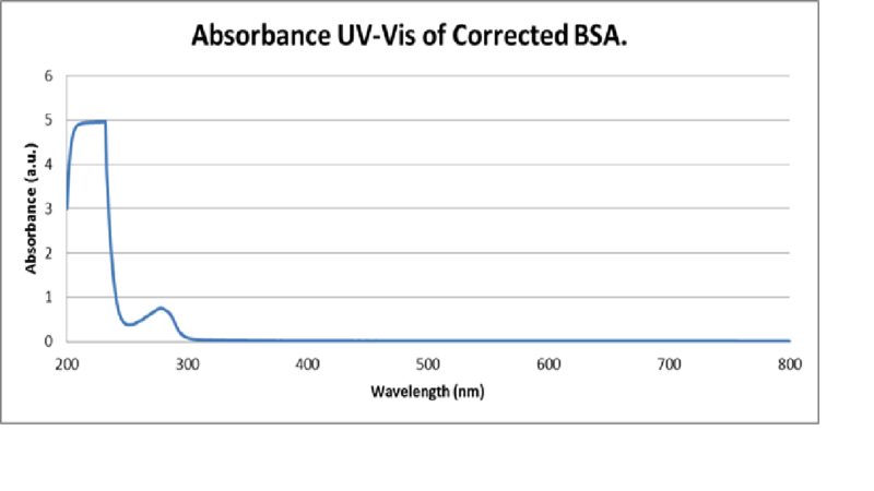 Image:Bradford Corrected BSA Absorbance.png