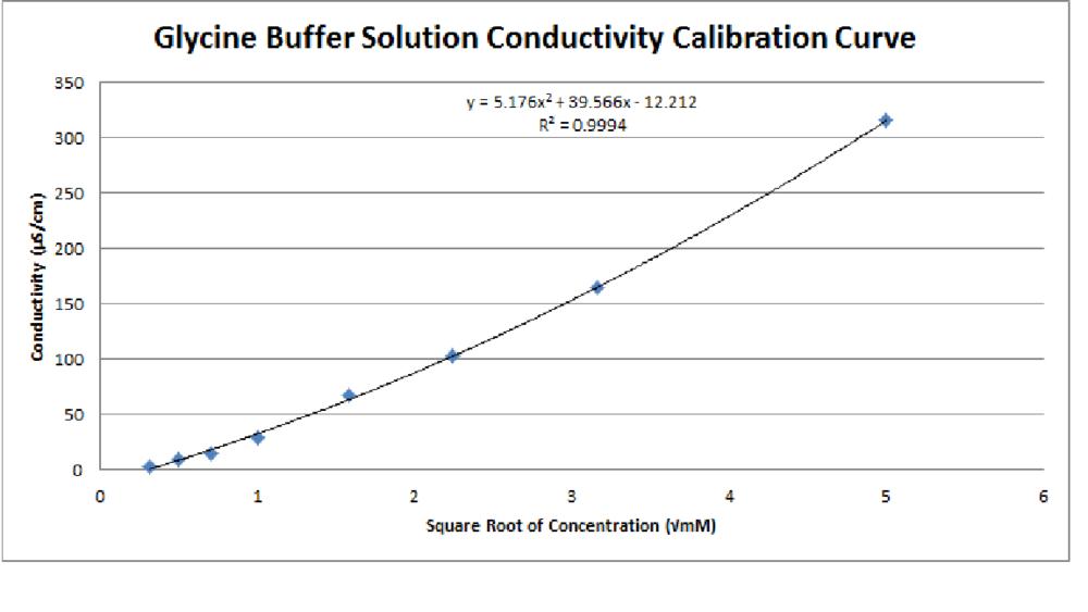 Glycine Buffer Solution Conductivity Calibration Curve.png