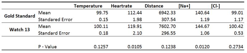File:InferentialStatistics ASU BME101 Grp13 Lab3B.PNG