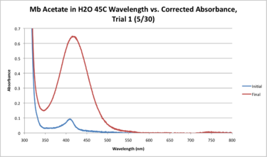 Mb Acetate H2O 45C WORKUP GRAPH.png
