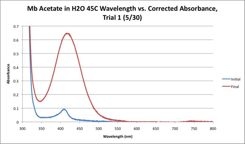 File:Mb Acetate H2O 45C WORKUP GRAPH.png