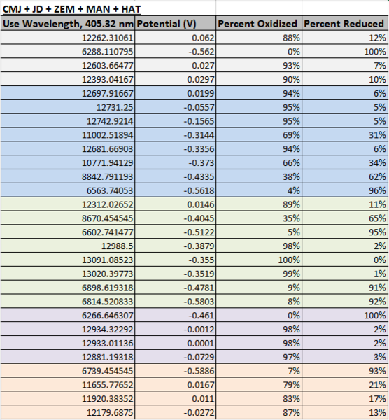 File:CHEM571 09.18.13 potassiumHRP Echem REDOX table.png