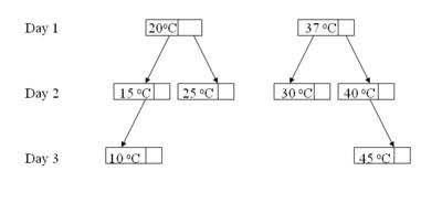 Temperature Planning