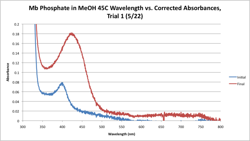File:45C Mb Phosphate OPD H2O2 MeOH WORKUP GRAPH.png