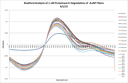 Bradford 1uMProtK RevisedProtocol Apr1 Chart.png
