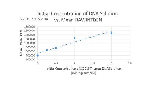 Group 9 Calibration Curve 2.jpg