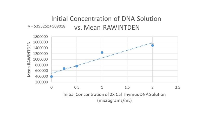 File:Group 9 Calibration Curve 2.jpg