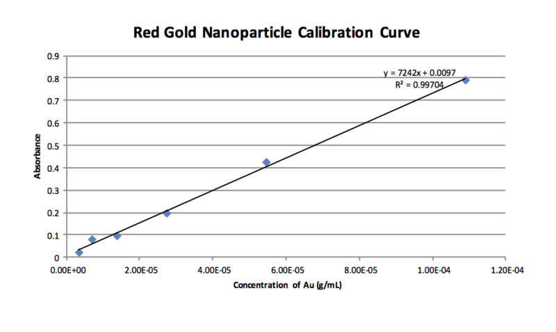 Red AuNP Calibration Curve 2-9.png