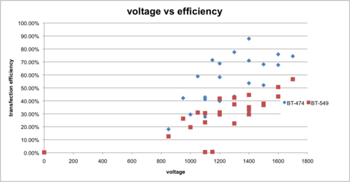 2015-11-03 efficiency vs voltage.png
