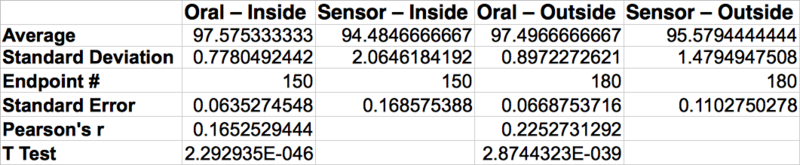 File:BME100 Group 10 Lab 3 Descriptive Inferential Stats.png