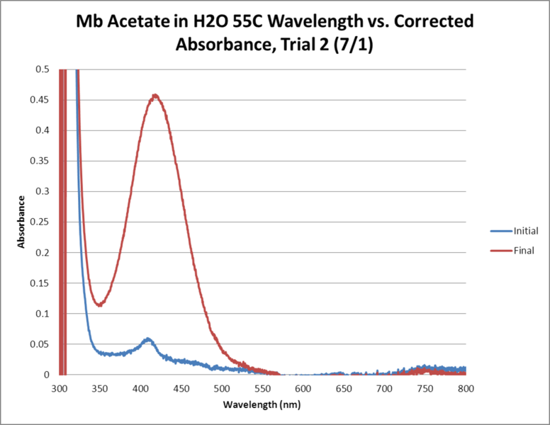 Image:Mb Acetate OPD H2O2 H2O 55C GRAPH Trial2.png