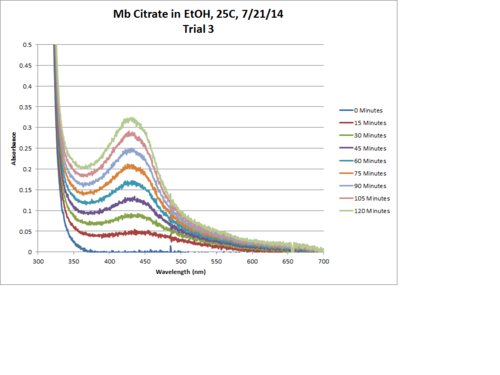 Mb Citrate OPD H2O2 EtOH 25C Trial3 Chart.png