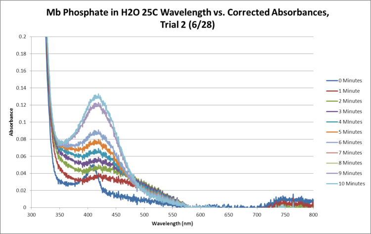 Mb Phosphate OPD H2O 25C Trial2 SEQUENTIAL GRAPH.png
