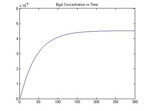 Figure 3: β-galactosidase Concentration vs. Time (When [IPTG] = 0.32)