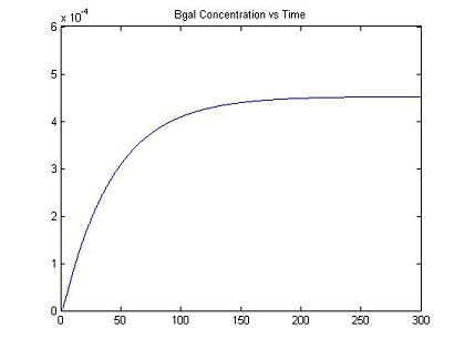 Figure 1: Original Bgal Concentration vs. Time with I = 0.32