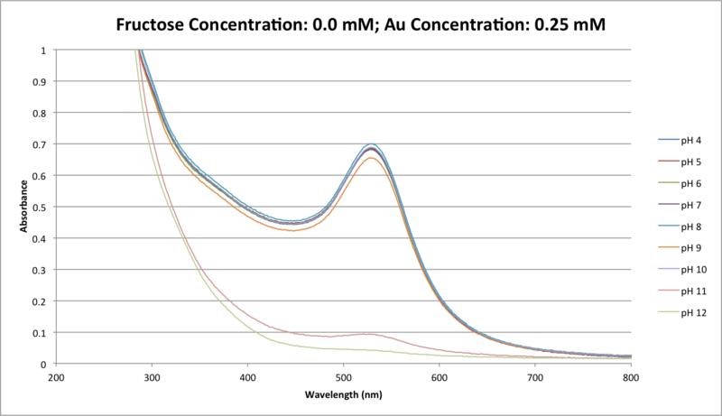 Image:CTFructose Concentration- 0.0 mM; Au concentration- 0.25 mM.png
