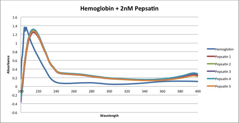 File:Hemoglobin+2nM Pepsatin 2013 09 25.png