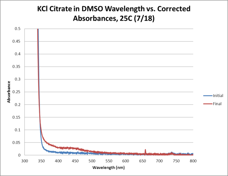 File:KCl Citrate OPD H2O2 DMSO 25C WORKUP GRAPH.png