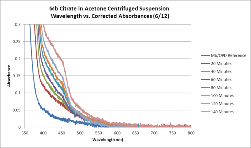 File:Mb Citrate OPD H2O2 Acetone WORKUP GRAPH.png