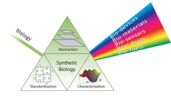 Synthetic Biology Foundations Prism