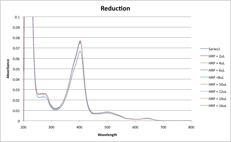 File:Reduction data for weds lab.png