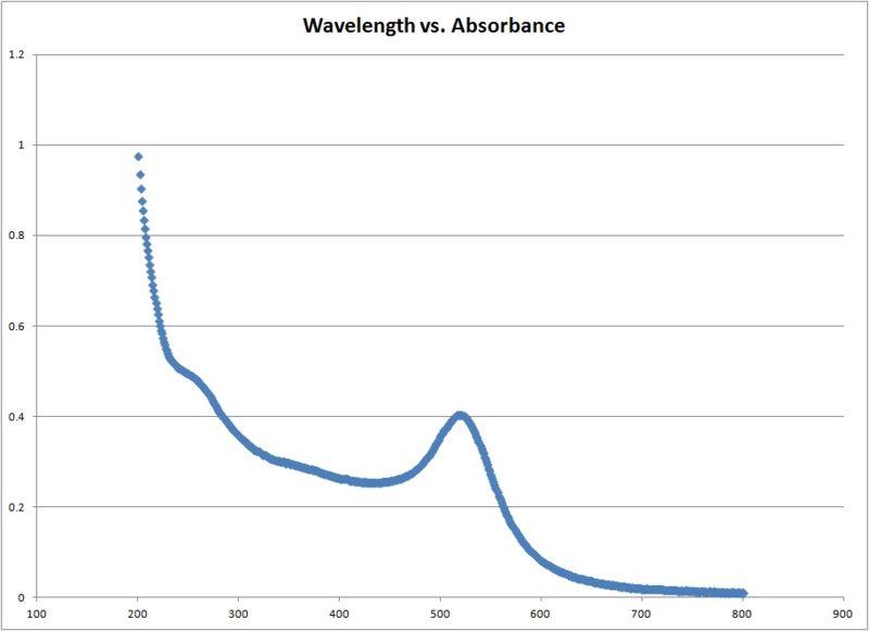 File:Wavelength v Absorbance.jpg