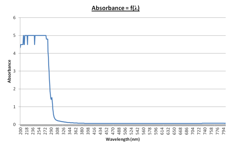 File:14sept - Absorbance = f(wavelength) v2.png