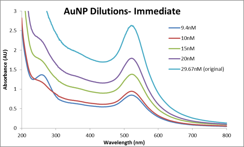 File:Abs data AuNP dilutions immediate 0614.png