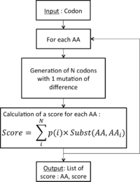 Figure 1 : Outline of the algorithm used to discriminate S, Y and other amino-acids. p(i) being the probability of having that amino-acid with the codon i, actually all codon have the same probability to occur, which is 1/9 (9 codons possible with 1 mutation of difference). Subst(AA,AAi) stands for the cost of the substitution of an amino-acids and an other, the first one being the one in input, the other corresponding to the codon i.