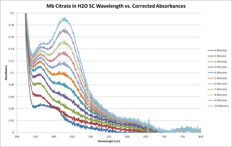 Image:Mb Citrate H2O 5C Sequential WORKUP GRAPH.png