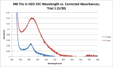 Mb Tris H2O 25C WORKUP GRAPH.png